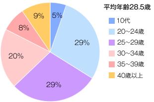 相談数の多い年齢を示した円グラフ